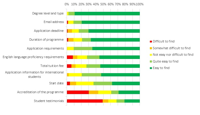 Ease of finding information on institutions'  webpages - Through Student Eyes Research 2014