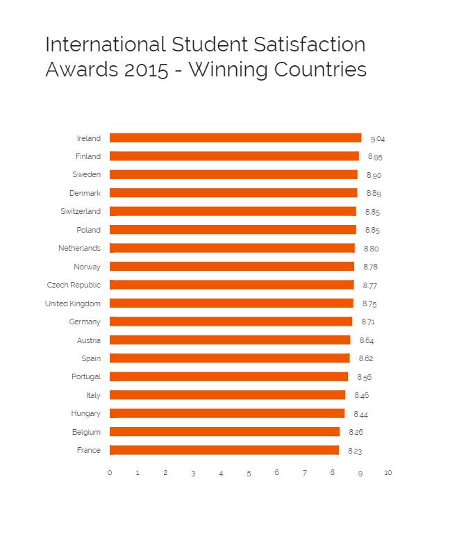 International Student Satisfaction Awards 2015 - Winning Countries (2)