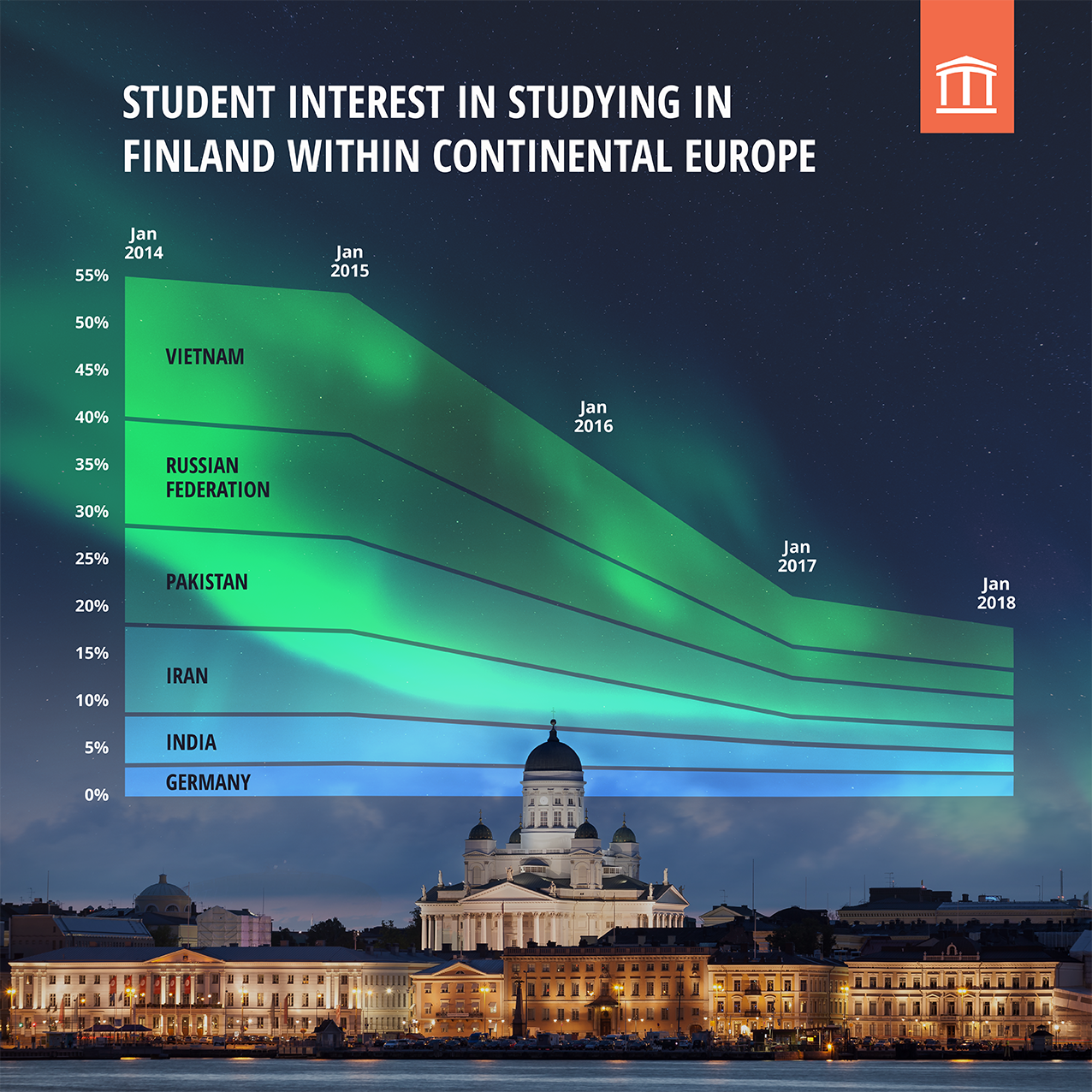 Studyportals Student interest in studying in Finland